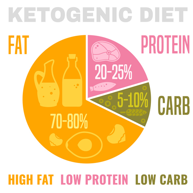Low carbohydrate high fat ketogenic diet Ideal Macros